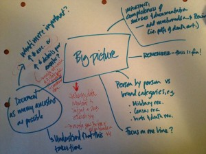 My genealogy mind map