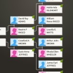Ancestry family tree screenshot from iPhone