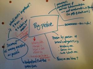 My genealogy mind map